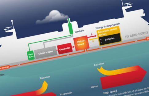 Scandlines hybrid ferry diagram